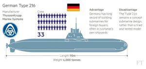 Australian_Sea_1000_-_German_Type-216