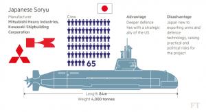 Australian_Sea_1000_-_Japans_Soryu