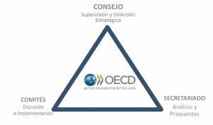 Estructura-OCDE